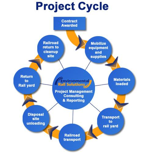 environmental project manager Work with top companies as a environmental project manager view and apply to these listings or browse for similar jobs.